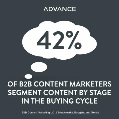 42% b2b sisältömarkkinoijista segmentoi sisältönsä ostoprosessin eri vaiheiden mukaan