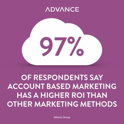 tilasto-tiistai-account-based-marketing-stat
