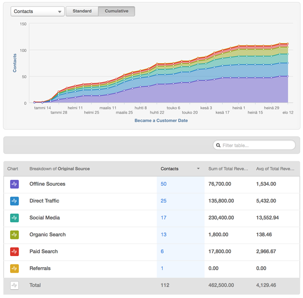 HubSpot-Source-Revenue