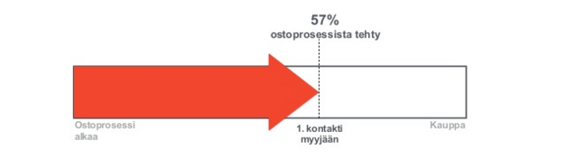 ostoprosessi