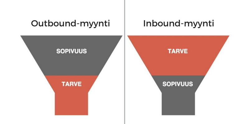 Inbound-myyntifunneli